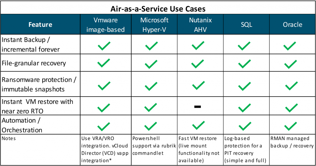 Air-as-a-Service Use Cases