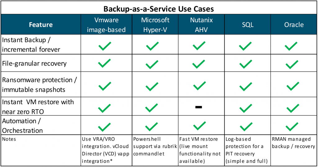 Backup as a Service (BaaS) Use Cases