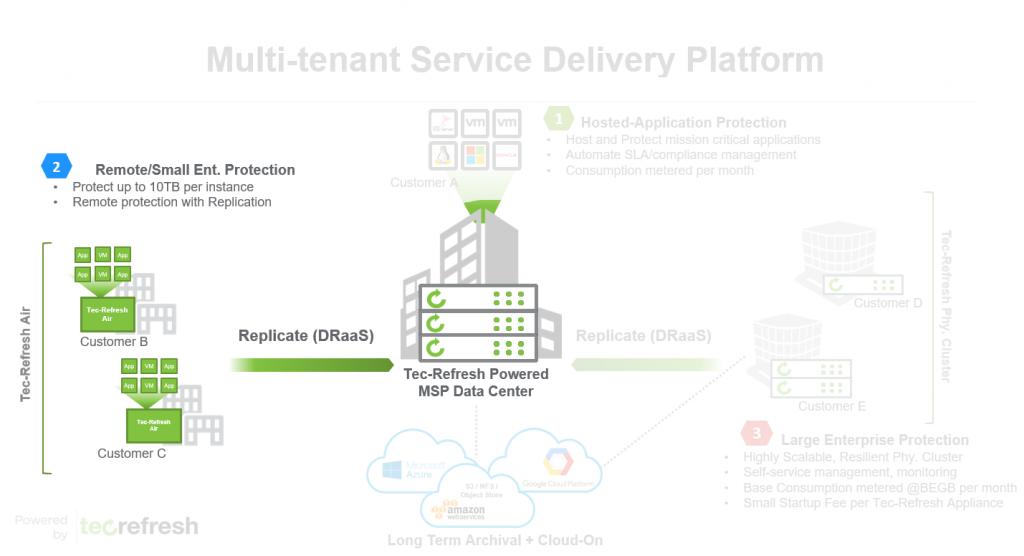 IoT Air-as-a-Service