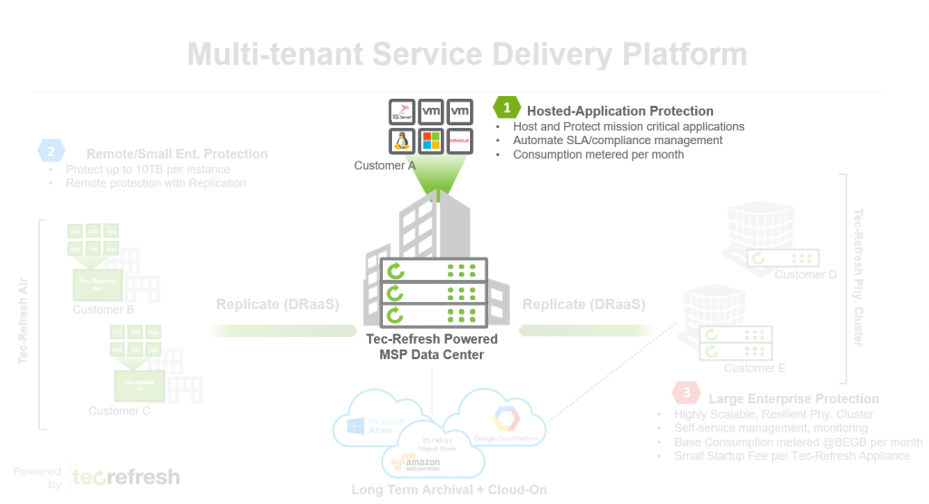 Tec-Refresh Backup as a Service (BaaS) - Multi-Tenant Delivery Service