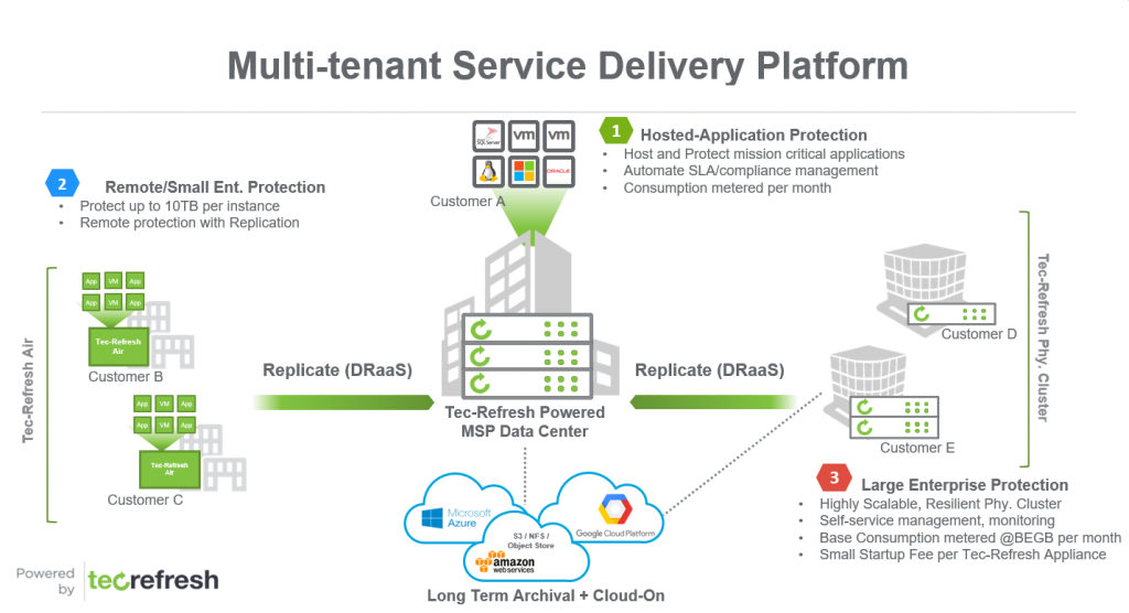 Multi-tenant Service Delivery Platform
