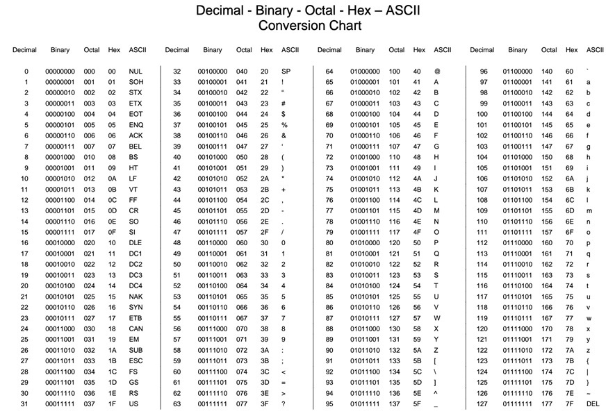 ASCII Character and Binary Conversion Table