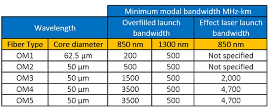 Fiber Optic Patch Cable Bandwidth