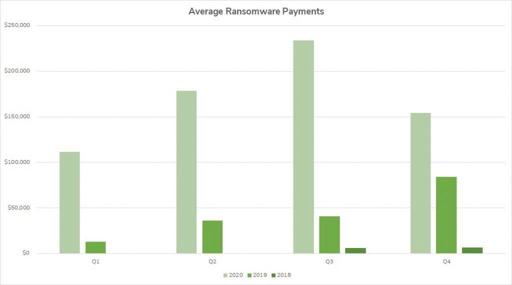 Q4 2020 Average Ransomware Payment Statistics