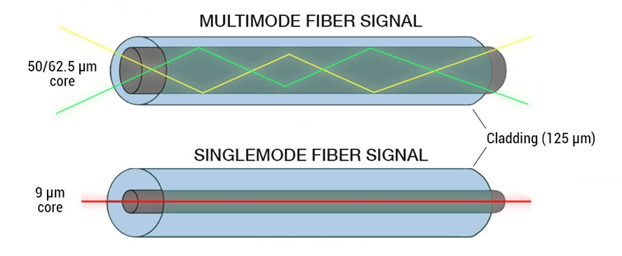 Single-mode vs. Multimode Fiber Signal